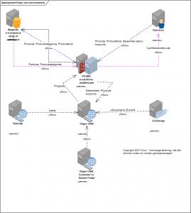 Voorbeeld van een geintegreerde omgeving met VOSBA als centrale middelpunt